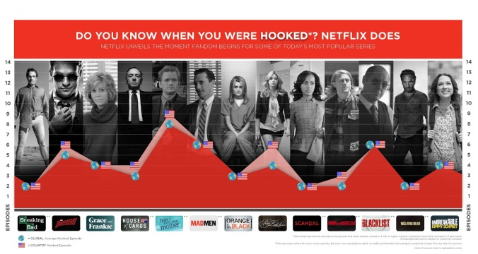 Do you know when you were hooked? Netflix does.
