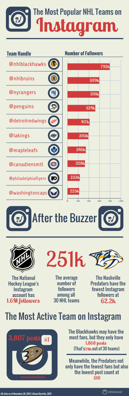 NHL Instagram Infographic