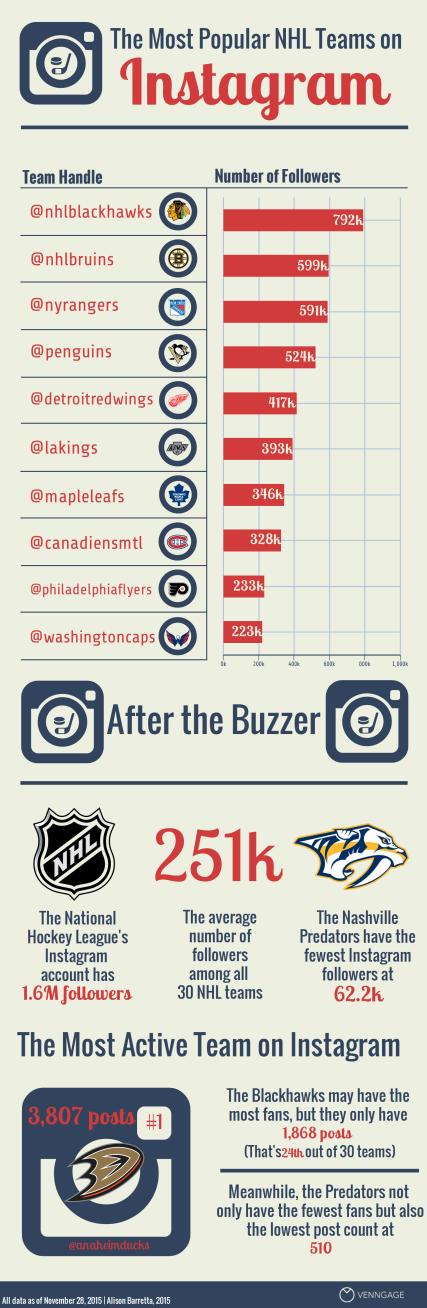 NHL Instagram Infographic